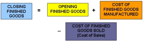 Closing inventory equation