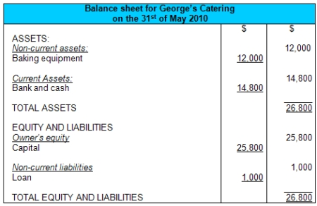 Balance Sheet Example and Format – Income Statement and Balance Sheet Template
