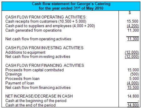 explain the difference between a personal balance sheet and a personal cash flow statement The cash flow statement  is this your personal balance sheet  the numbers are different in both the balance sheet what is the major difference between.