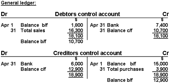 Debtors & Creditors Control Accounts