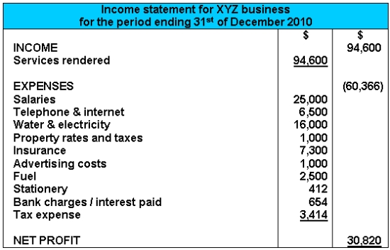 Income Statement Example – Sample of Profit and Loss Statement