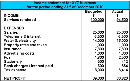 Income Statement Example - Personal financial records template