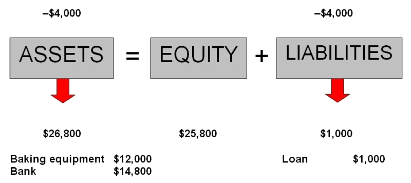 Repayment of loan effect on basic accounting equation