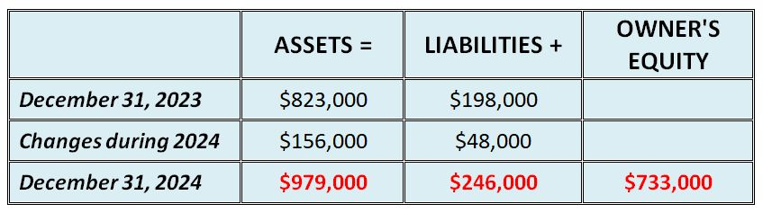 accounting equation table fill in assets liabilities owners equity
