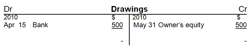 Drawings T Account closed profit and loss