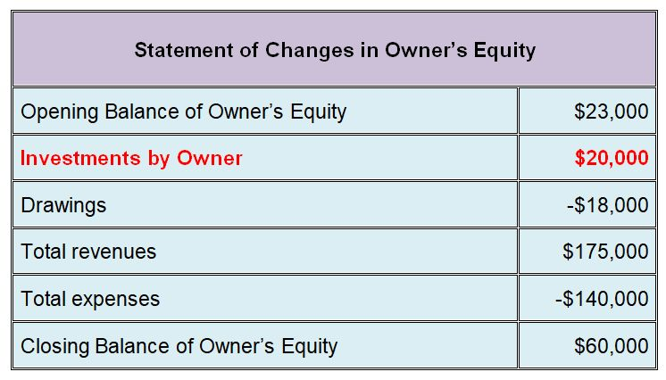 statement of owners equity question example