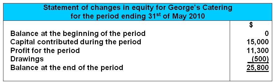 sample basic statement of owner's equity closing balance