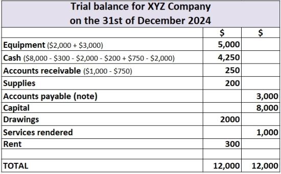 trial balance exercise