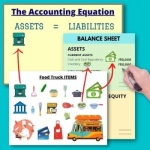 Categorizing food truck accounting items equation balance sheet values current non-current