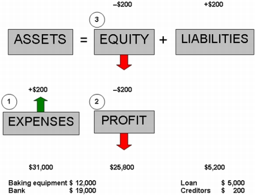 Expenses & Liabilities Increase