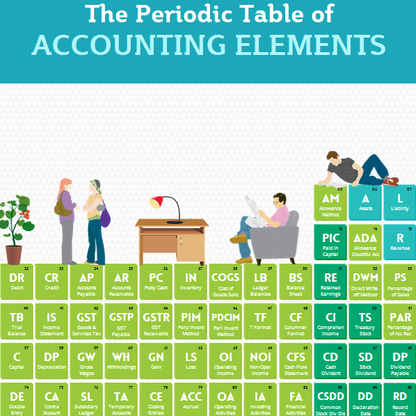 The Periodic Table of Accounting Elements