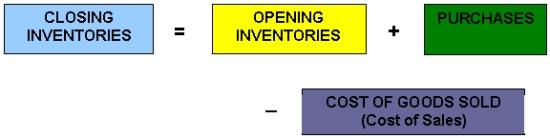 Closing inventories formula