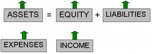 The five accounting elements