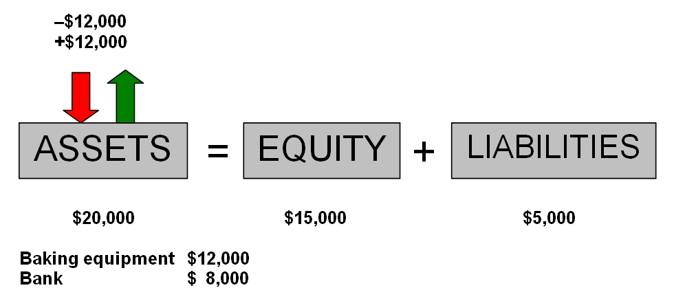 The effect of purchasing assets on the basic accounting equation