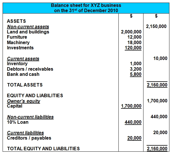 balance sheet example format vertical free cash drawer template of assets and liabilities