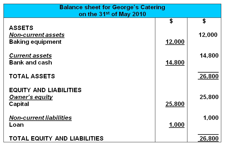 Vertical Balance Sheet Example