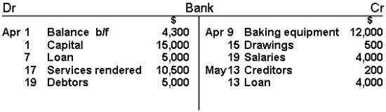 accounting t chart