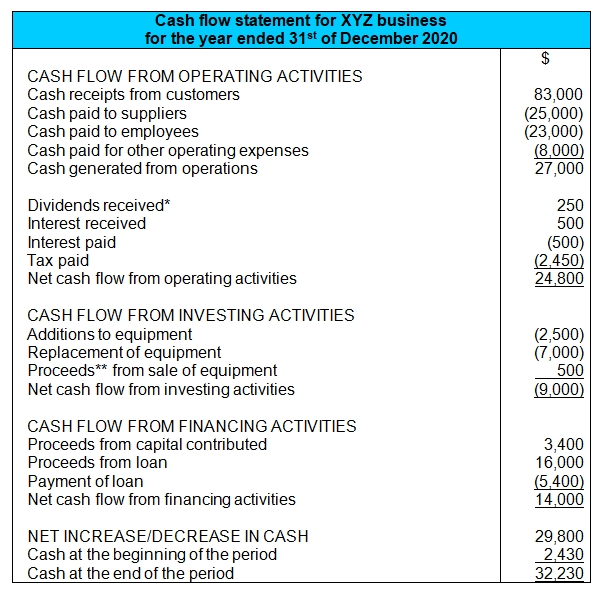 Cash Flow Statement Example Format And Components Direct Method