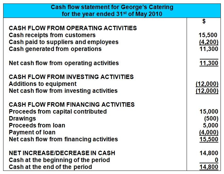mini cash flow statement example