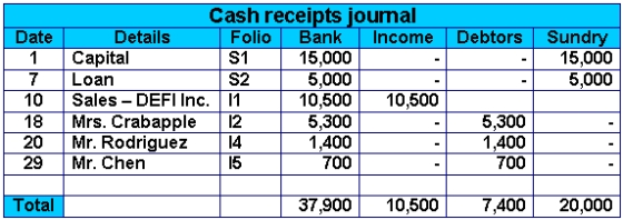 cash control and banking activities answers