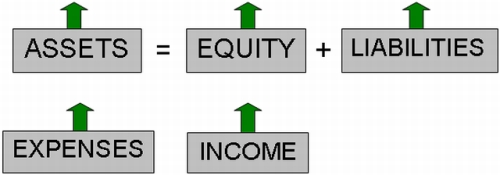 The Five Elements of Accounting