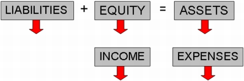 The Five Elements of Accounting (Negative)