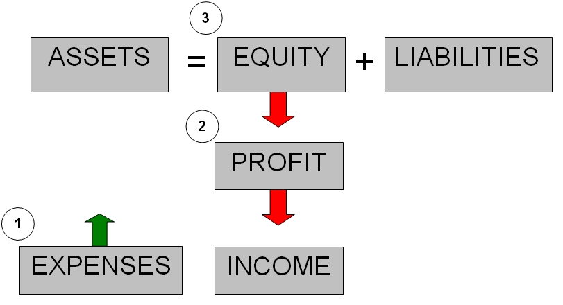 Expenses Reduce Profit and Owner's Equity