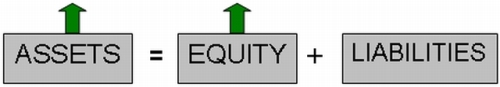 Assets & equity increasing