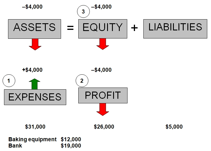 Expense increases, equity & assets decrease