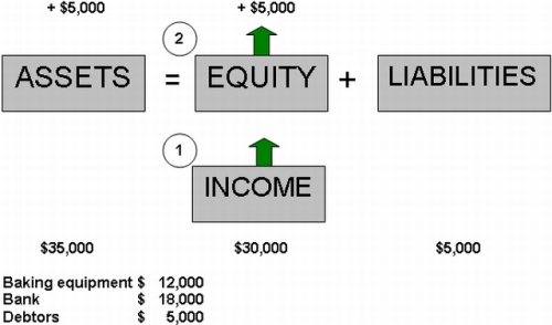 Income on Credit