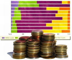 Investments cash stock shares