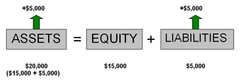 Assets and liabilities increasing diagram basic accounting equation