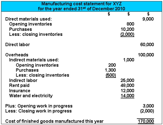 The Manufacturing Cost Statement
