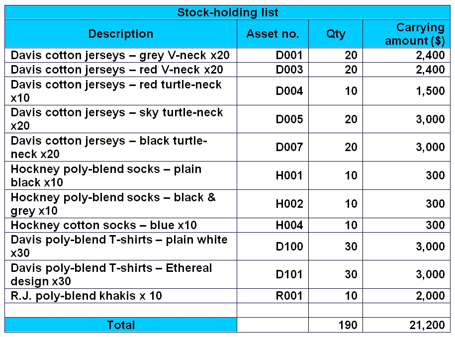 Stock-Holding List or Inventory List