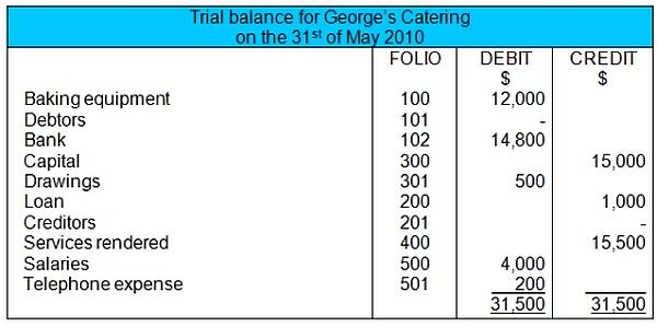 Trial Balance sample
