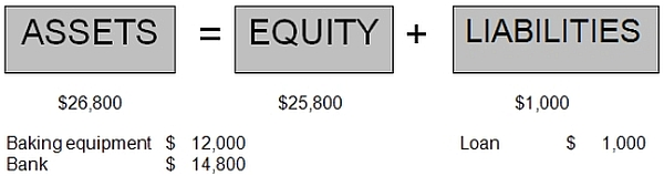 accounting equation financial position