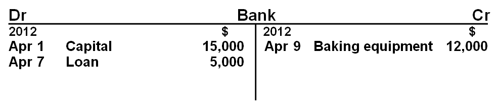 Bank T-account example