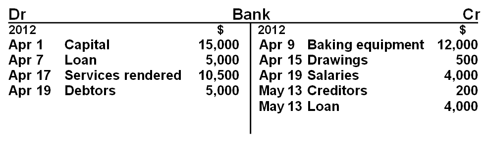 bank or cash t account
